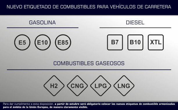 Normativa de etiquetado de combustibles UE 2018